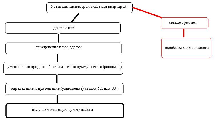 схема порядка определения размера НДФЛ
