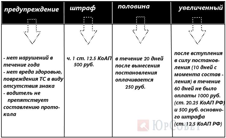 таблица штрафов за знак шипы