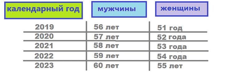 таблица возраста выхода на пенсию по старости
