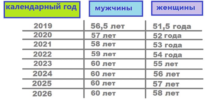 таблица возраста выхода на пенсию чиновников